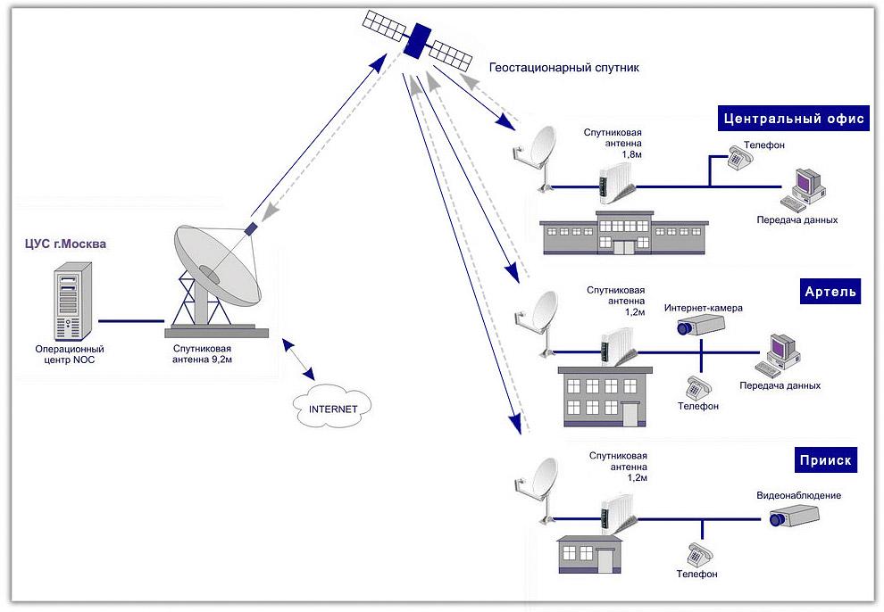 Спутниковая связь для