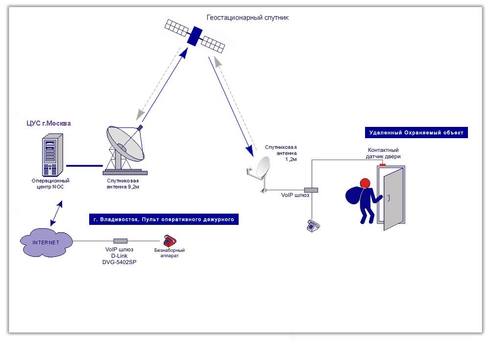 Спутниковые технологии для