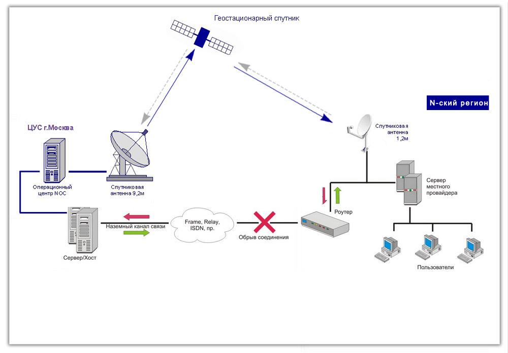 Резервного канала связи