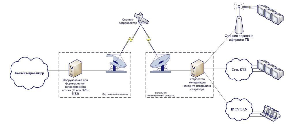 Схема ТВ и радио сети