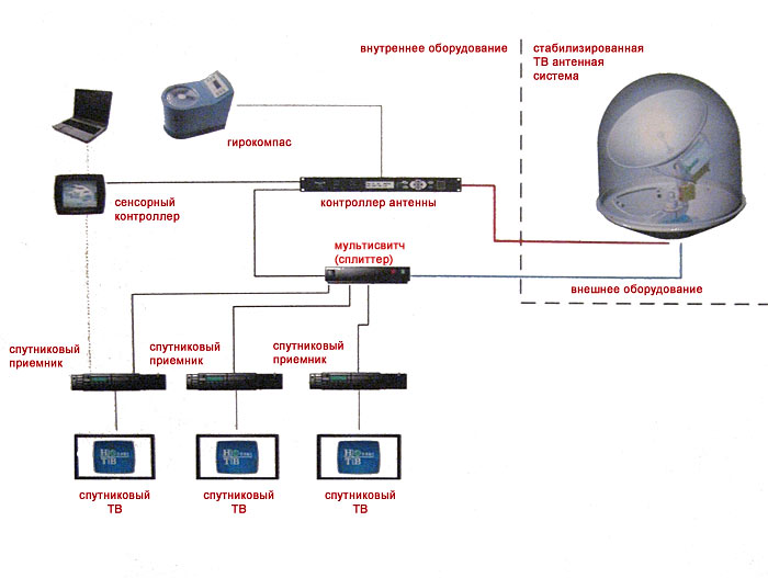 Схема подключения спутникового телевиденья.