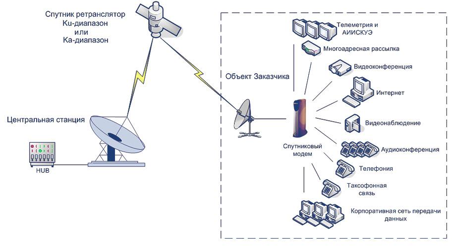 Схема организации связи: