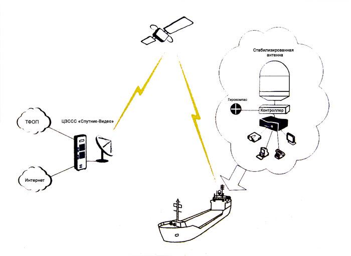 схема организации связи морского vsat